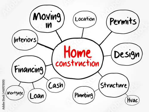 Home Construction Mind Map Flowchart Business Concept For