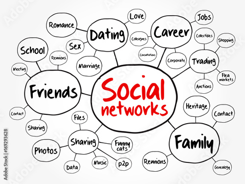 Social Networks Mind Map Flowchart Business Concept For