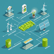 Green Energy Technology Isomet...