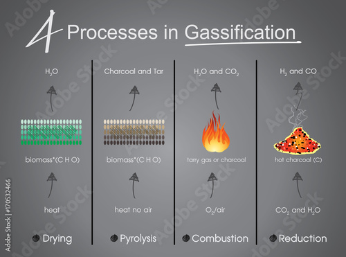 Valokuva  processes in Gasification Drying, Pyrolysis, Combustion, Reduction