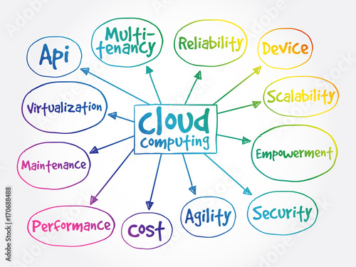 Cloud com mind map, business concept - Buy this stock vector ... on