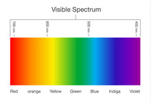Chart Of Visible Spectrum Colo...