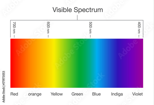 Fotografía  Chart of Visible spectrum color