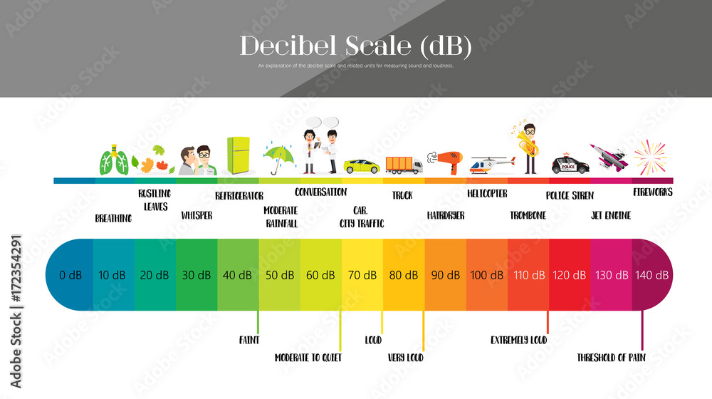Fototapeta The Decibel Scale