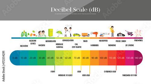 Valokuva The Decibel Scale