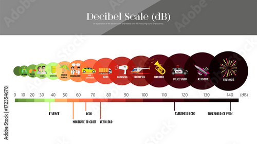 Fotografie, Tablou  The Decibel Scale