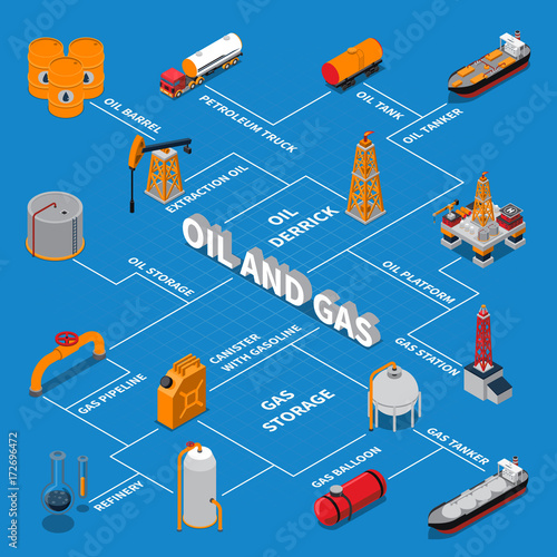 Petroleum And Gas Isometric Flowchart Canvas Print