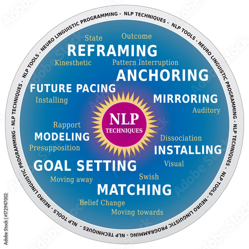 Fotografía  NLP Techniques Diagramme - Programmation Neuro Linguistique - Outil de Coaching