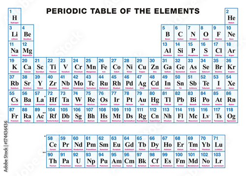 Periodic table of the elements english tabular arrangement of the periodic table of the elements english tabular arrangement of the chemical elements with their urtaz Images
