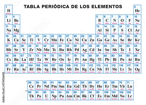 periodic table of the elements spanish tabular arrangement of the chemical elements with their