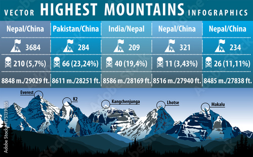 Fotografía  vector infographic of the five highest peaks of the world
