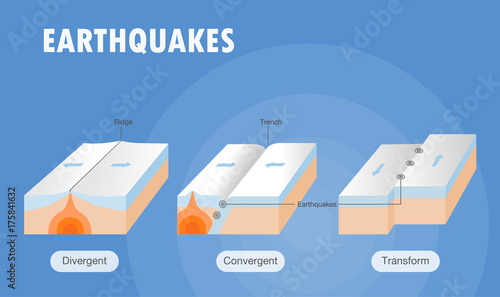 Types of plate boundary earthquake Canvas-taulu