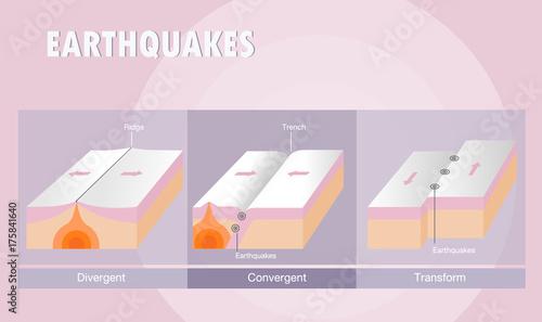 Valokuva  Types of plate boundary earthquake