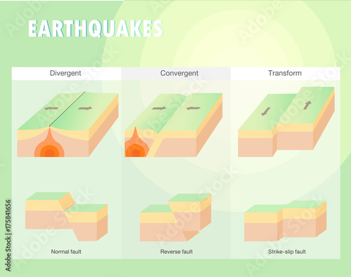 Valokuvatapetti Types of plate boundary earthquake