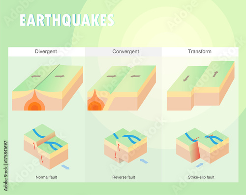 Valokuva Types of plate boundary earthquake