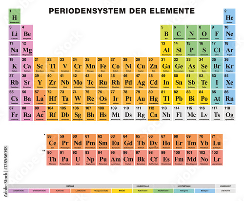 Periodic table of the elements german labeling tabular arrangement periodic table of the elements german labeling tabular arrangement of 118 chemical elements urtaz Image collections