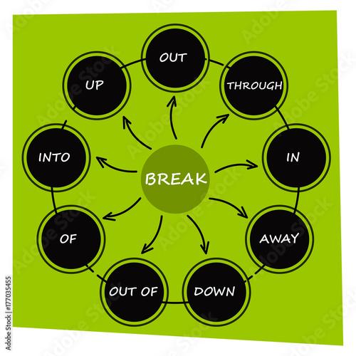 English grammar phrasal verbs break verb diagram buy this english grammar phrasal verbs break verb diagram ccuart Image collections