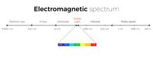 Electromagnetic Chart Light