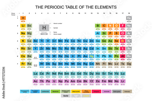 Fotografie, Obraz Complete colorful Periodic Table of the Elements