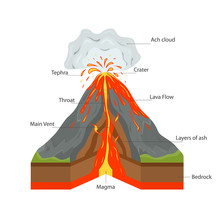 Volcano Cross Section View. Ve...