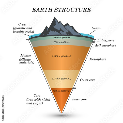 The structure of earth in cross section, the layers of the ...