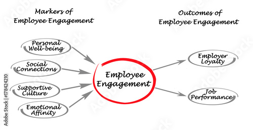 Photo Markers and Outcomes of Employee Engagement
