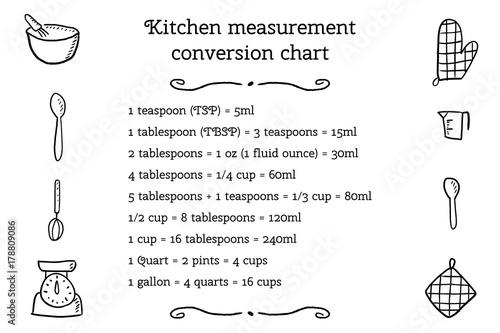 Fototapeta Kitchen unit conversion