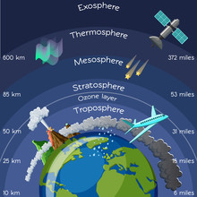 Layers Of Atmosphere Infograph...