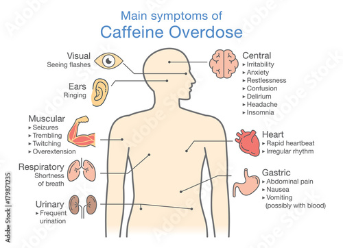 Fototapeta Main symptoms of Caffeine Overdose