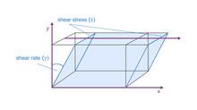 Vector Viscosity Model Of Plat...