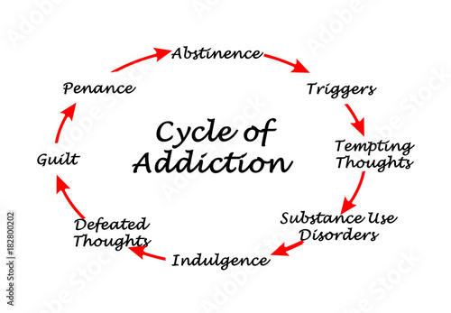 Fotografia  Cycle of Addiction