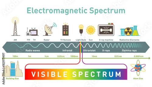 Платно Electromagnetic spectrum diagram vector illustration