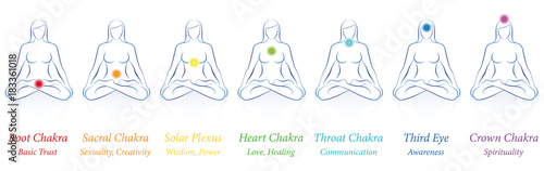Chakras - meditating woman in sitting yoga meditation with seven colored main chakras and their names and meanings - Isolated vector illustration on white background.
