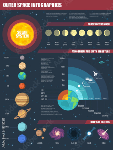Fotografia, Obraz Vector Outer Space infographics set with Solar system, Moon phases, Earth and Atmosphere structure, and deep-sky objects