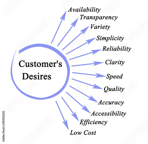 Important Customer's Desires. Poster