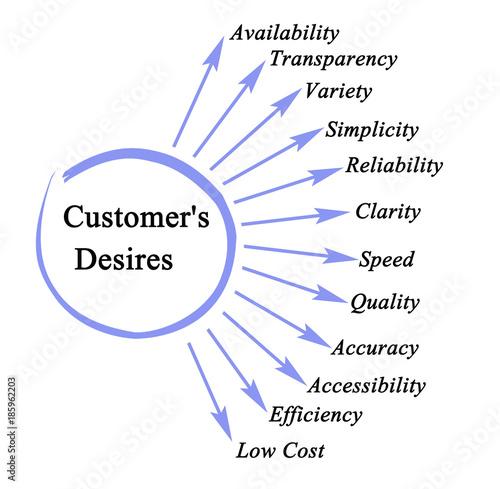 Photo  Important Customer's Desires.