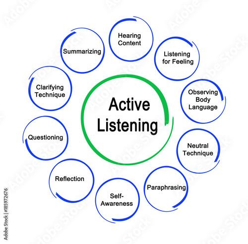 Foto  Ways to Active Listening