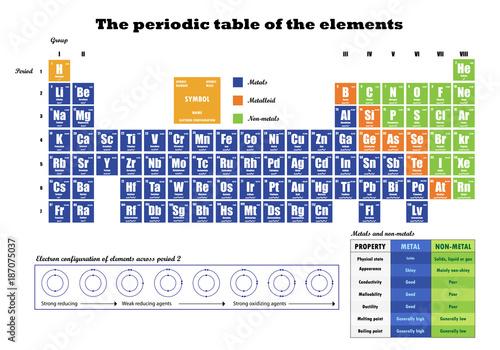Periodic table of element showing electron shells buy this stock periodic table of element showing electron shells urtaz Choice Image