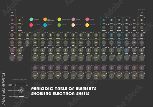 Periodic table of element showing electron shells buy this stock periodic table of element showing electron shells urtaz Image collections