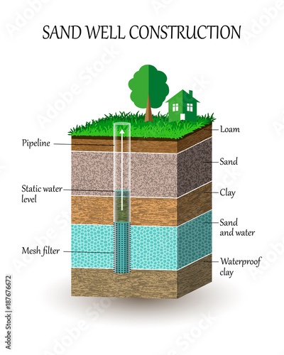 Artesian water well construction in cross section, schematic ... on