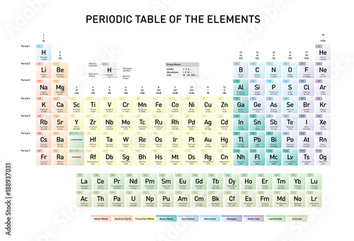 Fototapeta Simple Periodic Table of the Elements with atomic number, element name, element