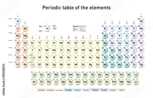 Modern periodic table of the elements with atomic number element modern periodic table of the elements with atomic number element name element symbol and urtaz Choice Image