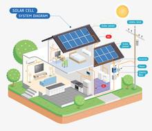 Solar Cell System Diagram. Vec...