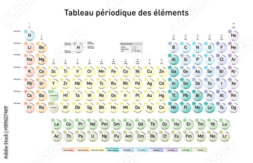 Fototapeta Simple Periodic Table of the Elements, French version