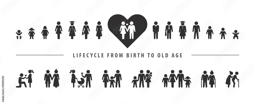 Fototapeta Life cycle and aging process. Vector icon set, person growing up from baby to old age.
