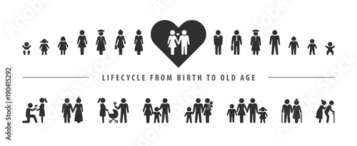 Life cycle and aging process Wallpaper Mural