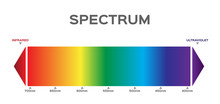 Infographic Of Visible Spectru...