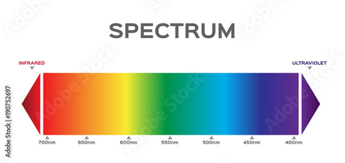 Fotografía  infographic of Visible spectrum color.  sunlight color