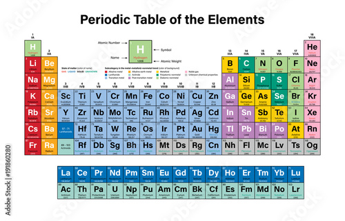 Periodic table of the elements colorful vector illustration shows periodic table of the elements colorful vector illustration shows atomic number symbol name urtaz Gallery