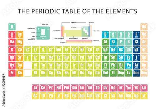 Fotografie, Tablou  Periodic Table of element  showing electron shells
